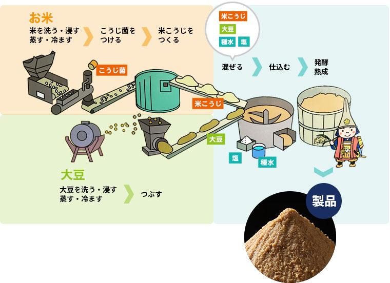 山元醸造 味噌作りの工程